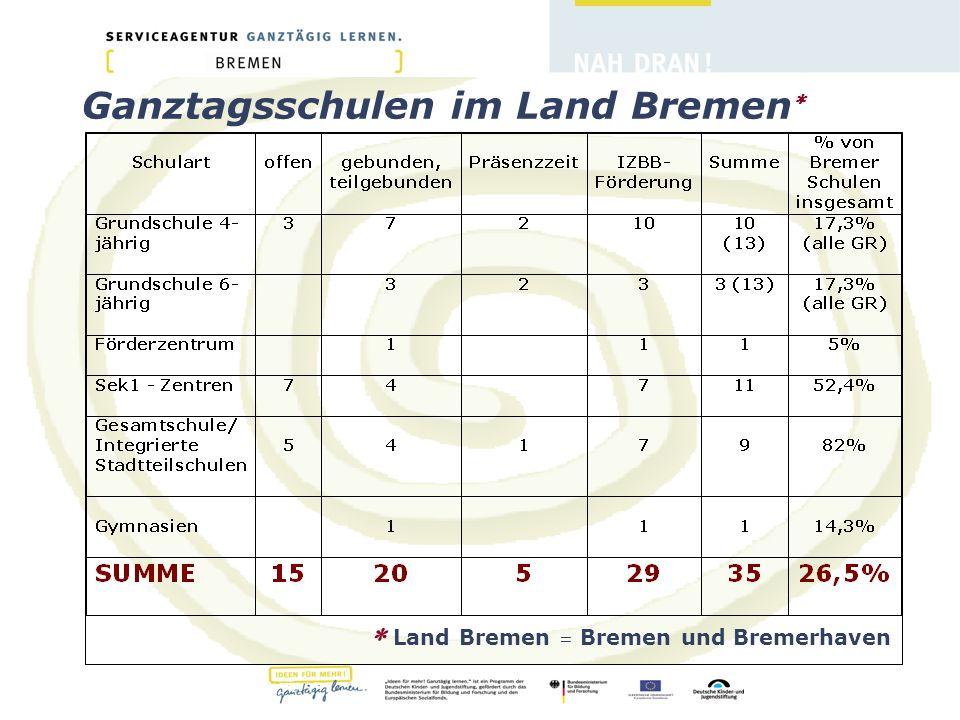 Ganztagsschulen im Land Bremen   Land Bremen = Bremen und Bremerhaven