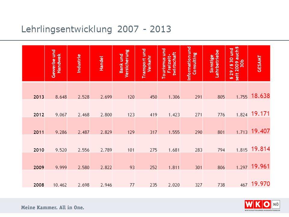 Lehrlingsentwicklung 2007 - 2013 Gewerbe und Handwek Industrie Handel Bank und Versicherung Transport und Verkehr Tourismus und Freizeit- twirtschaft