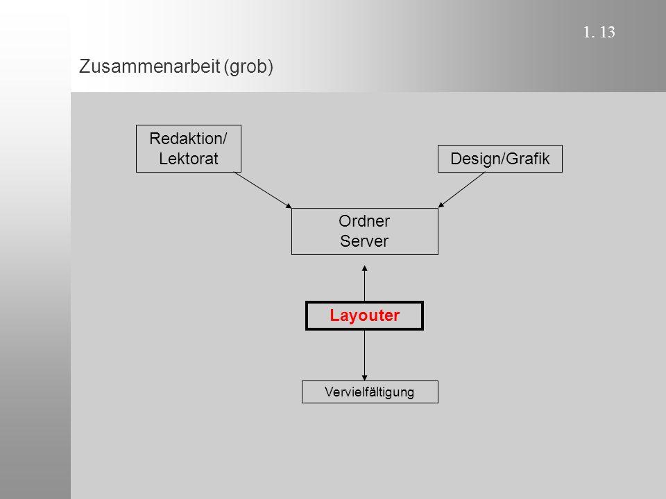 1. 13 Zusammenarbeit (grob) Redaktion/ Lektorat Ordner Server Layouter Vervielfältigung Design/Grafik