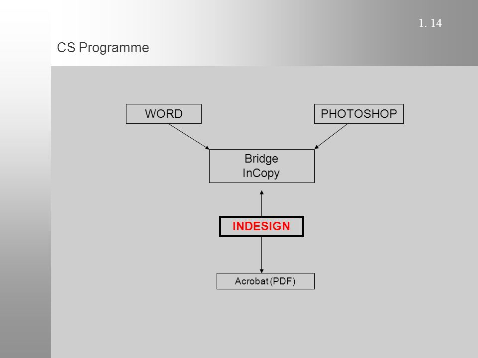 1. 14 CS Programme WORDPHOTOSHOP INDESIGN Acrobat (PDF) Bridge InCopy