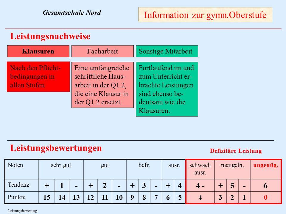 10 Information zur gymn.Oberstufe Leistungsnachweise Leistungsbewertungen Notensehr gutgutbefr.ausr.schwach ausr.