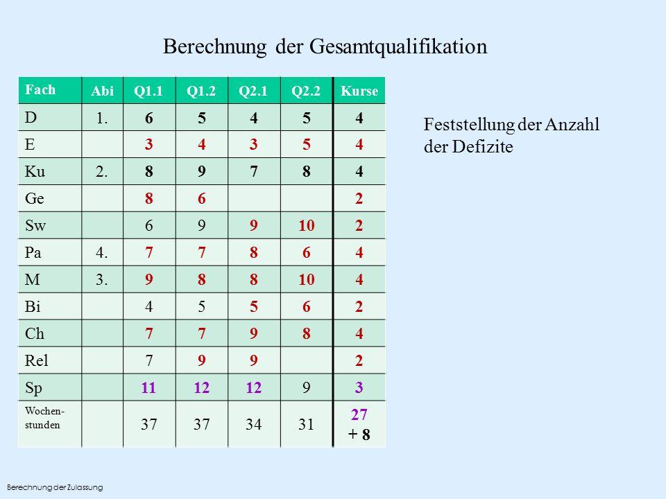 Berechnung der Gesamtqualifikation Fach AbiQ1.1Q1.2Q2.1Q2.2Kurse D 1.65454 E 34354 Ku 2.89784 Ge 862 Sw 699102 Pa 4.77864 M 3.988104 Bi 45562 Ch 77984 Rel 7992 Sp 1112 93 Wochen- stunden 37 3431 27 + 8 Feststellung der Anzahl der Defizite Berechnung der Zulassung
