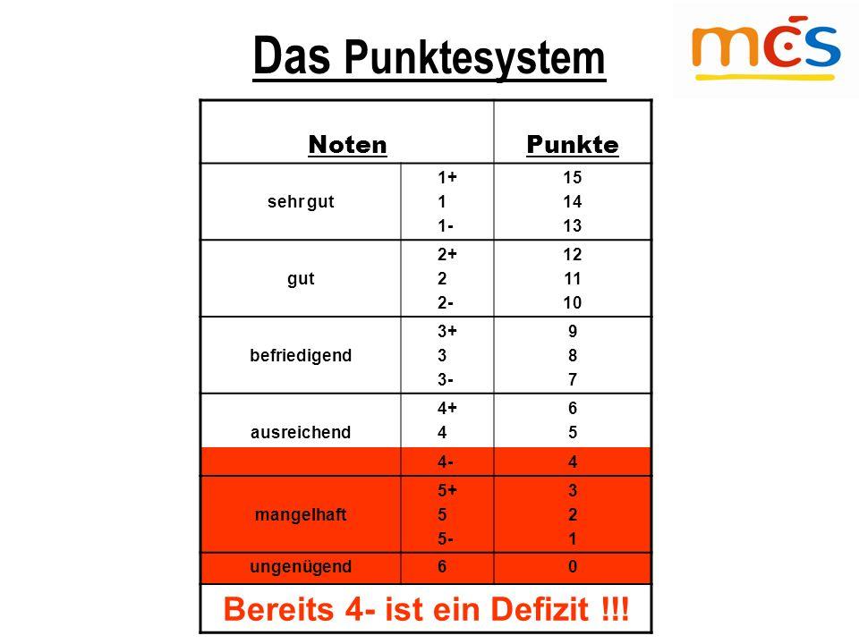 Das Punktesystem NotenPunkte sehr gut 1+ 1 1- 15 14 13 gut 2+ 2 2- 12 11 10 befriedigend 3+ 3 3- 987987 ausreichend 4+ 4 6565 4-4 mangelhaft 5+ 5 5- 321321 ungenügend 60 Bereits 4- ist ein Defizit !!!