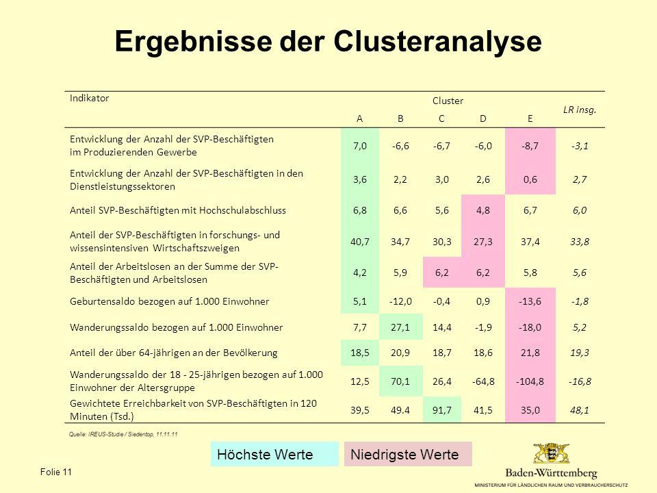Ergebnisse der Clusteranalyse Indikator Cluster LR insg. ABCDE Entwicklung der Anzahl der SVP-Beschäftigten im Produzierenden Gewerbe 7,0-6,6-6,7-6,0-