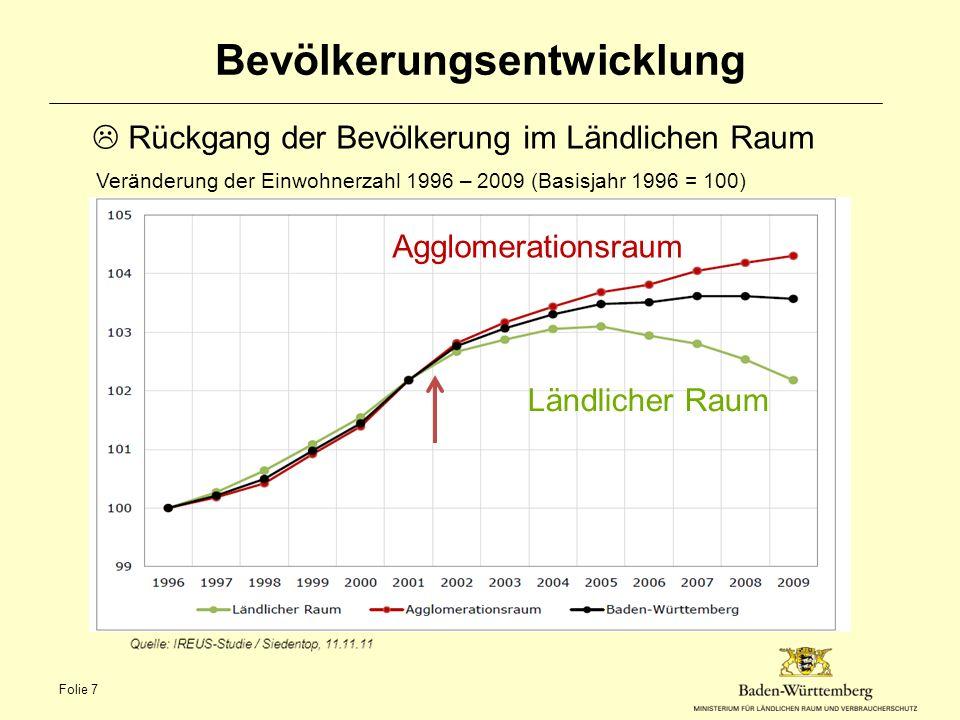 Bevölkerungsentwicklung  Rückgang der Bevölkerung im Ländlichen Raum Veränderung der Einwohnerzahl 1996 – 2009 (Basisjahr 1996 = 100) Agglomerationsraum Ländlicher Raum Folie 7