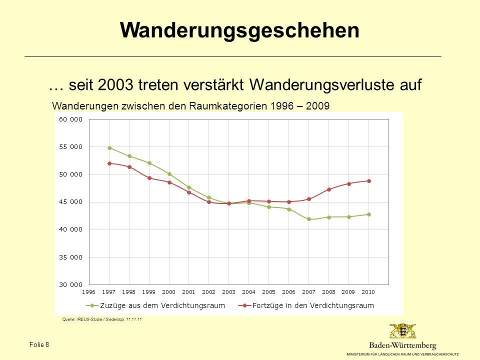 Polarisierungstrends IREUS-Studie hält bis 2030 einen Bevölkerungsrückgang von 7% und mehr im Ländlichen Raum und in einzelnen Teilregionen bis über 15 % für möglich Zunehmende Unterschiede zwischen Stadt (Verdichtungsräumen) und Land (Ländlichem Raum) Große Unterschiede zwischen den Kommunen in einer Region je kleiner die Landgemeinden, desto größer sind die Wanderungsverluste Zunehmende Unterschiede zwischen den Teilregionen im Ländlichen Raum Folie 9