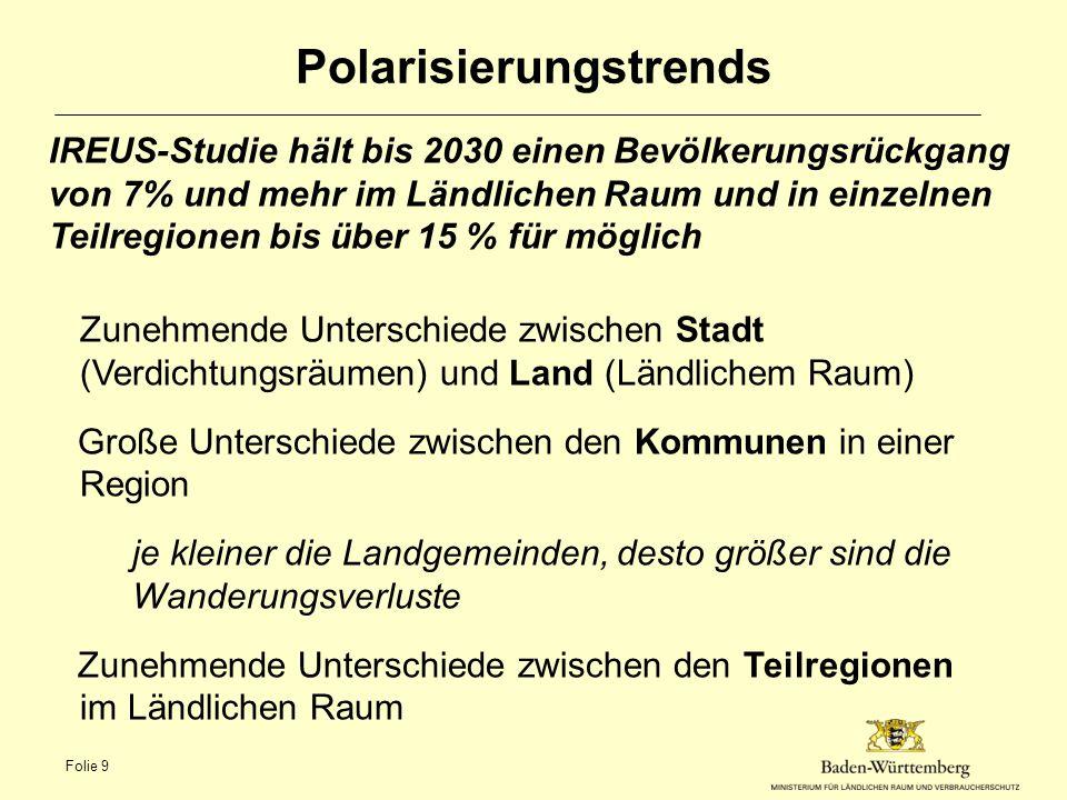 Polarisierungstrends IREUS-Studie hält bis 2030 einen Bevölkerungsrückgang von 7% und mehr im Ländlichen Raum und in einzelnen Teilregionen bis über 1