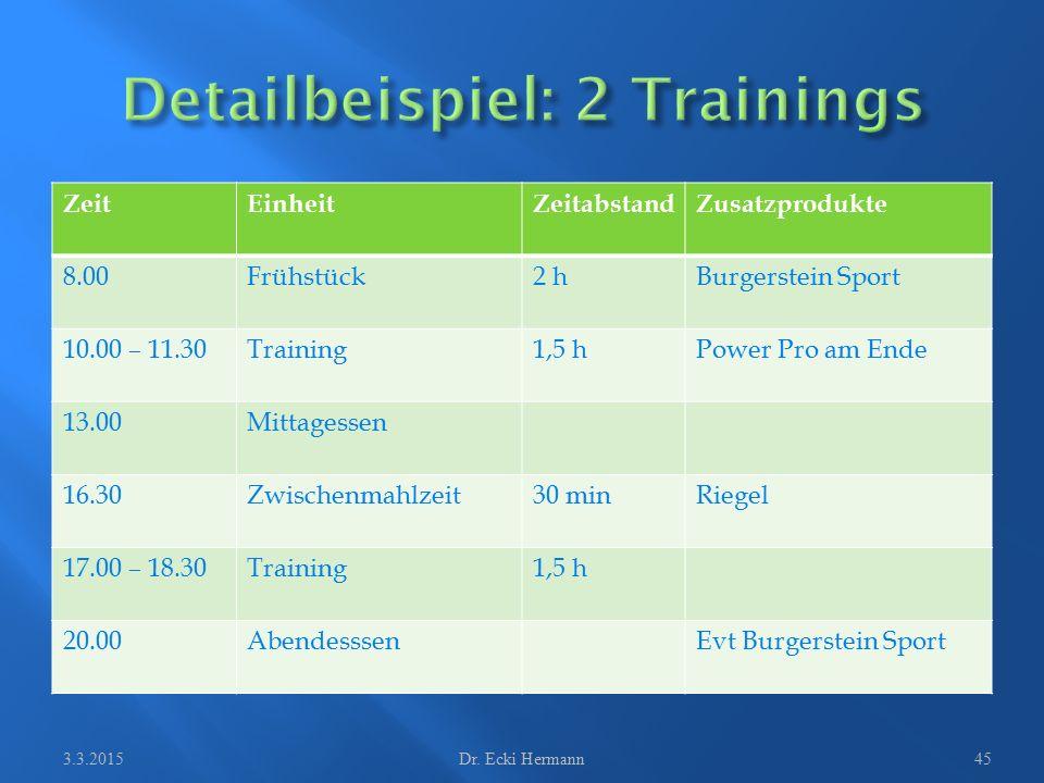 ZeitEinheitZeitabstandZusatzprodukte 8.00Frühstück2 hBurgerstein Sport 10.00 – 11.30Training1,5 hPower Pro am Ende 13.00Mittagessen 16.30Zwischenmahlz