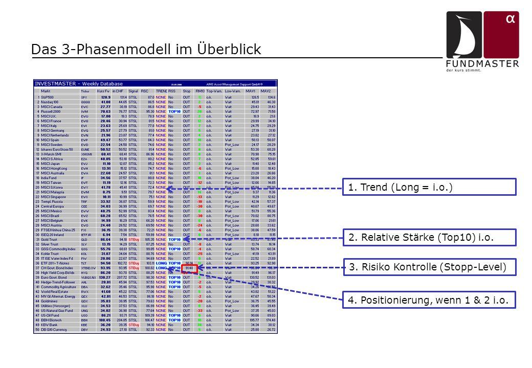 Das 3-Phasenmodell im Überblick 1. Trend (Long = i.o.) 2. Relative Stärke (Top10) i.o. 3. Risiko Kontrolle (Stopp-Level) 4. Positionierung, wenn 1 & 2