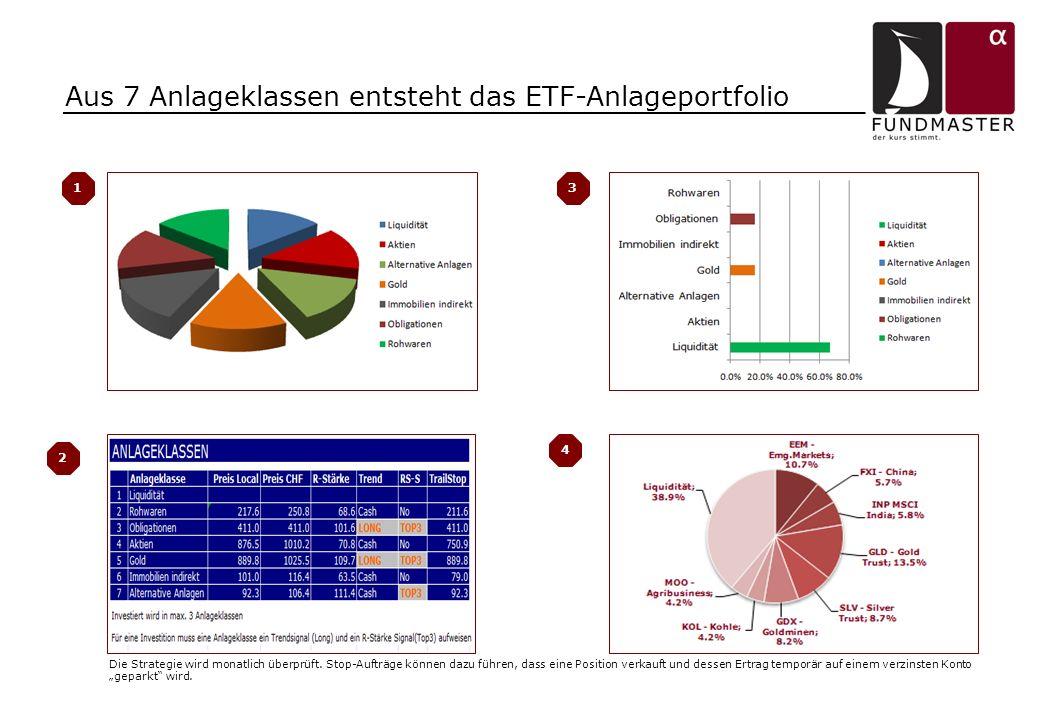 Aus 7 Anlageklassen entsteht das ETF-Anlageportfolio Die Strategie wird monatlich überprüft. Stop-Aufträge können dazu führen, dass eine Position verk