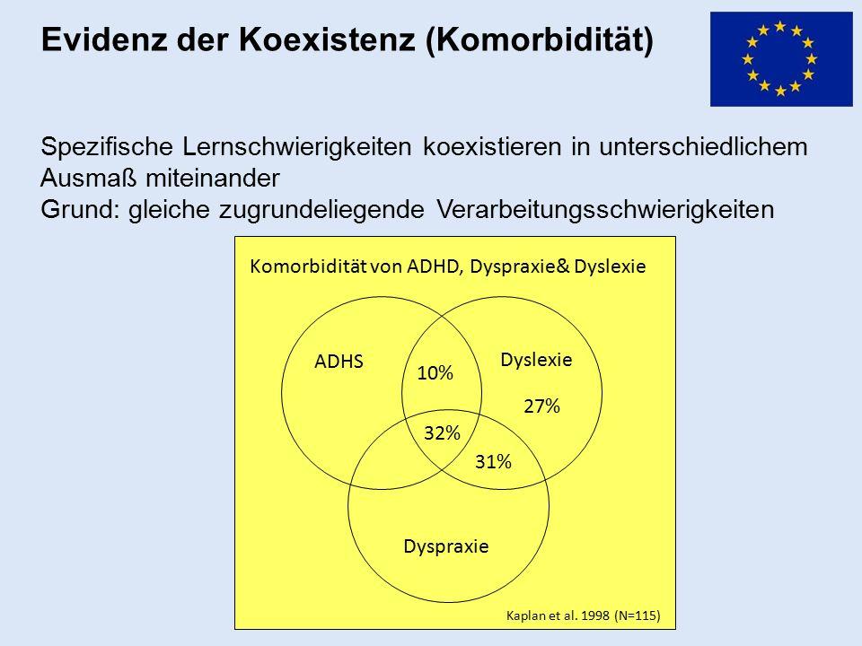Evidenz der Koexistenz (Komorbidität) Spezifische Lernschwierigkeiten koexistieren in unterschiedlichem Ausmaß miteinander Grund: gleiche zugrundelieg