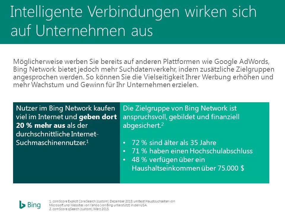 Intelligente Verbindungen wirken sich auf Unternehmen aus Möglicherweise werben Sie bereits auf anderen Plattformen wie Google AdWords, Bing Network bietet jedoch mehr Suchdatenverkehr, indem zusätzliche Zielgruppen angesprochen werden.