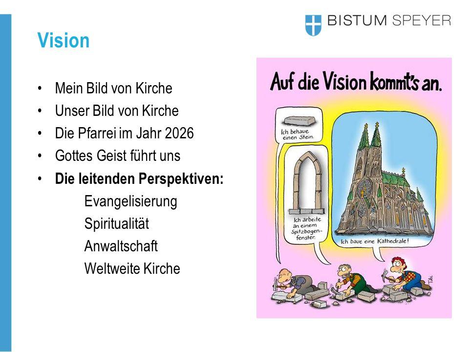 Vision Mein Bild von Kirche Unser Bild von Kirche Die Pfarrei im Jahr 2026 Gottes Geist führt uns Die leitenden Perspektiven: Evangelisierung Spiritualität Anwaltschaft Weltweite Kirche