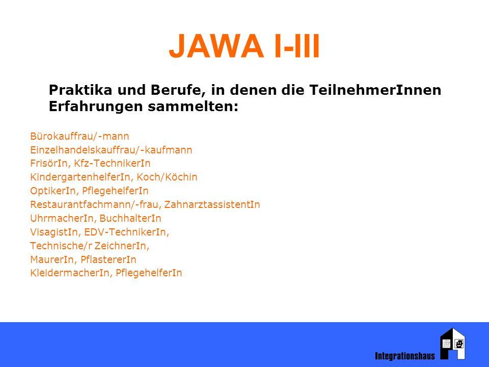 JAWA I-III Praktika und Berufe, in denen die TeilnehmerInnen Erfahrungen sammelten: Bürokauffrau/-mann Einzelhandelskauffrau/-kaufmann FrisörIn, Kfz-T