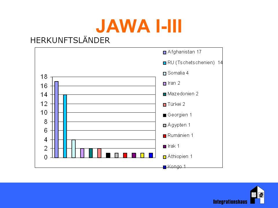 JAWA I-III HERKUNFTSLÄNDER