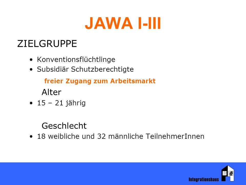 JAWA I-III ZIELGRUPPE Konventionsflüchtlinge Subsidiär Schutzberechtigte freier Zugang zum Arbeitsmarkt Alter 15 – 21 jährig Geschlecht 18 weibliche und 32 männliche TeilnehmerInnen