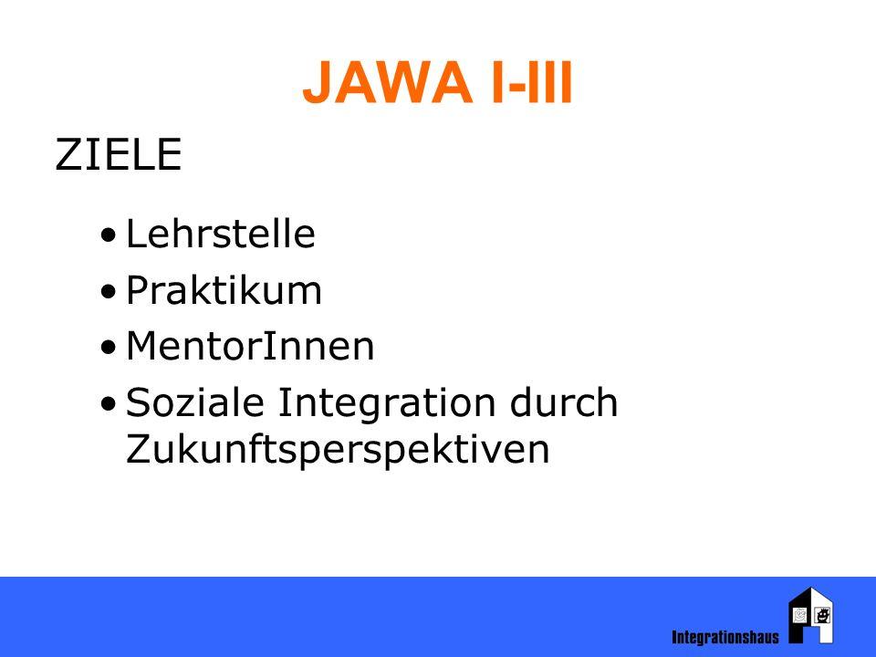 JAWA I-III Praktika und Berufe, in denen die TeilnehmerInnen Erfahrungen sammelten: Bürokauffrau/-mann Einzelhandelskauffrau/-kaufmann FrisörIn, Kfz-TechnikerIn KindergartenhelferIn, Koch/Köchin OptikerIn, PflegehelferIn Restaurantfachmann/-frau, ZahnarztassistentIn UhrmacherIn, BuchhalterIn VisagistIn, EDV-TechnikerIn, Technische/r ZeichnerIn, MaurerIn, PflastererIn KleidermacherIn, PflegehelferIn