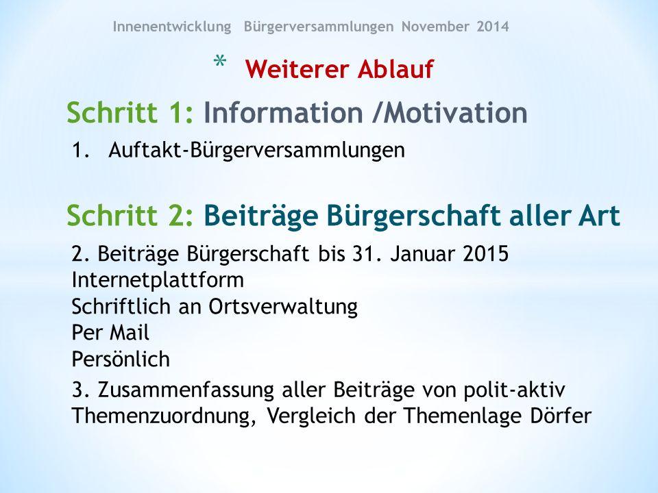 Schritt 1: Information /Motivation * Weiterer Ablauf Innenentwicklung Bürgerversammlungen November 2014 1.Auftakt-Bürgerversammlungen Schritt 2: Beiträge Bürgerschaft aller Art 2.