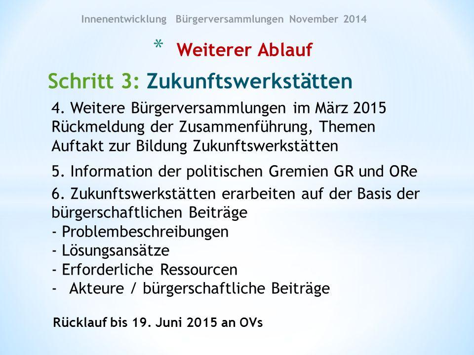 Schritt 3: Zukunftswerkstätten * Weiterer Ablauf Innenentwicklung Bürgerversammlungen November 2014 4.
