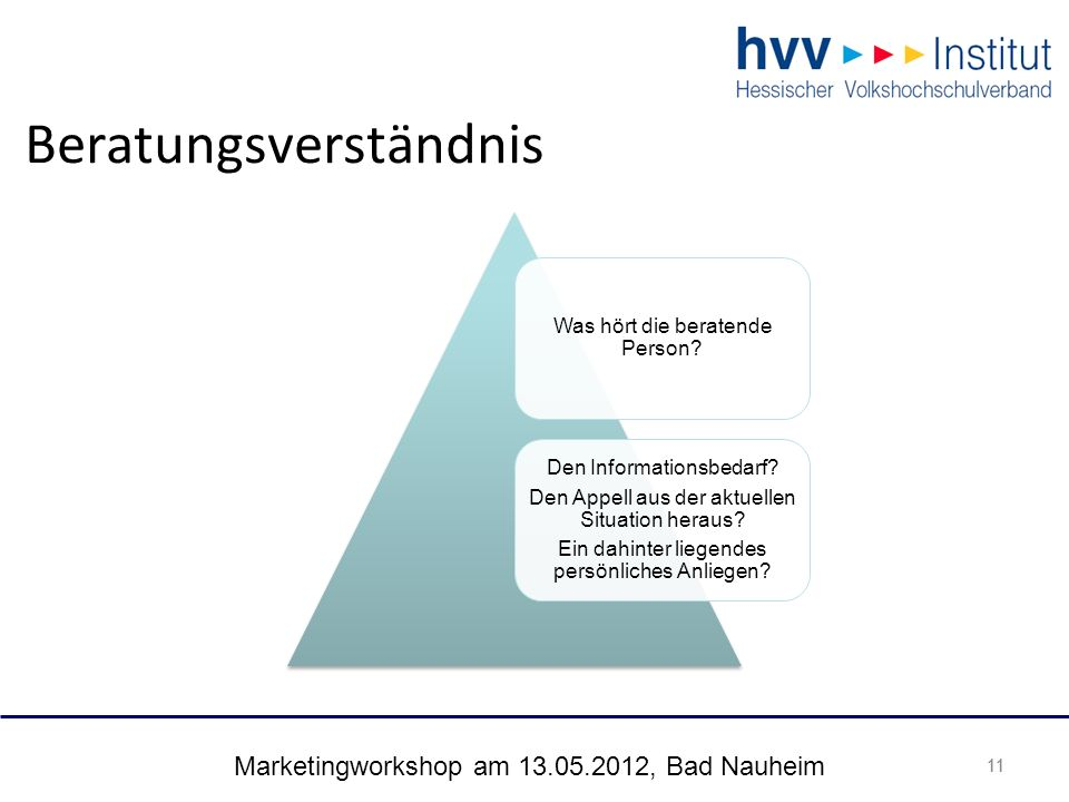 Marketingworkshop am 13.05.2012, Bad Nauheim 11 Beratungsverständnis Was hört die beratende Person? Den Informationsbedarf? Den Appell aus der aktuell