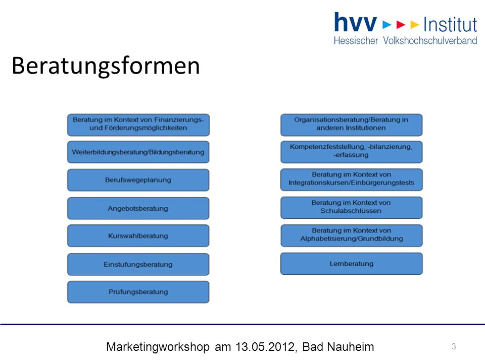 Marketingworkshop am 13.05.2012, Bad Nauheim 3 Beratungsformen 3