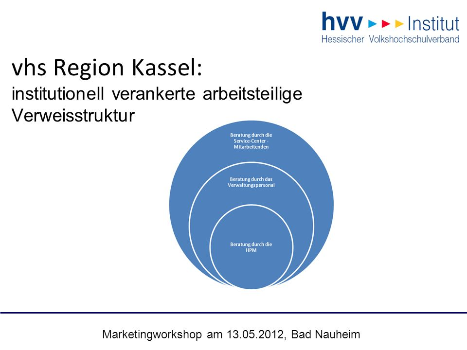 Marketingworkshop am 13.05.2012, Bad Nauheim 33 vhs Region Kassel: institutionell verankerte arbeitsteilige Verweisstruktur