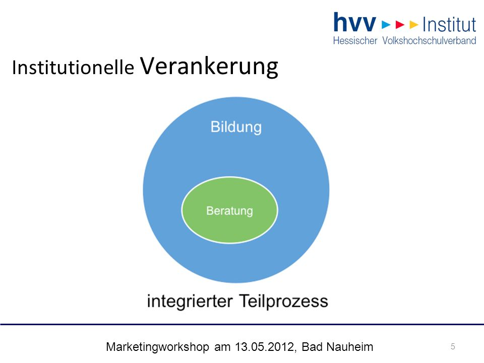 Marketingworkshop am 13.05.2012, Bad Nauheim 5 Institutionelle Verankerung 5´´