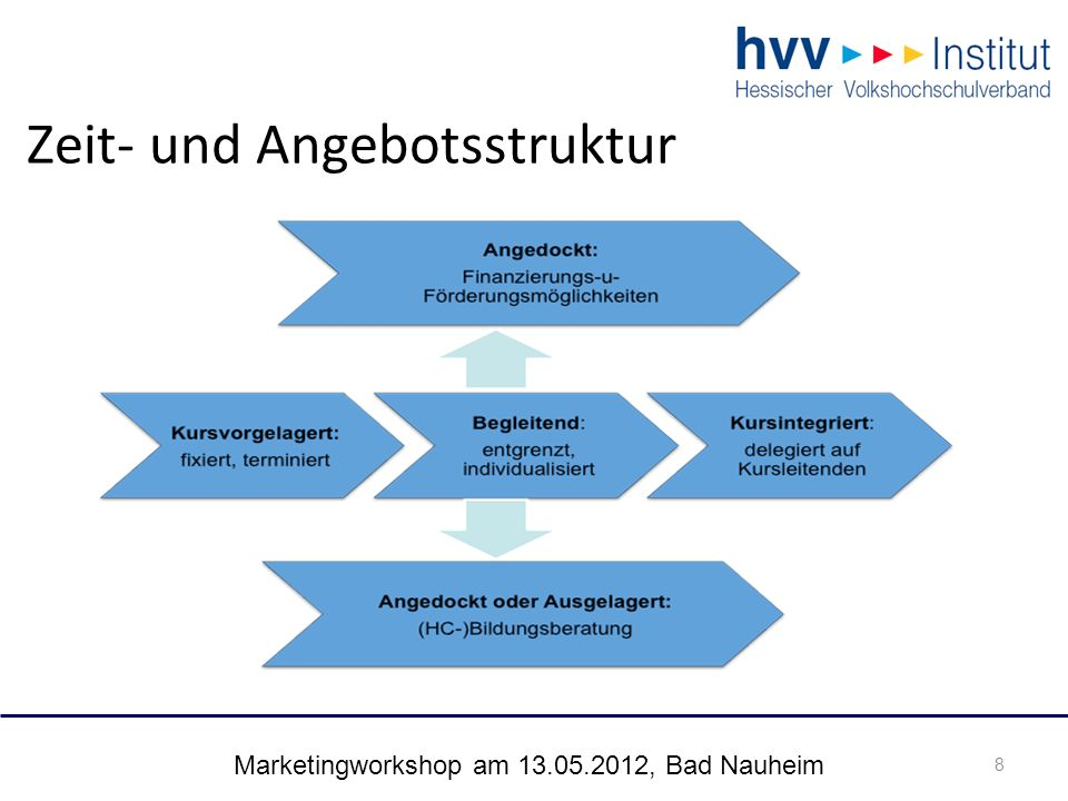 Marketingworkshop am 13.05.2012, Bad Nauheim 8 Zeit- und Angebotsstruktur 8
