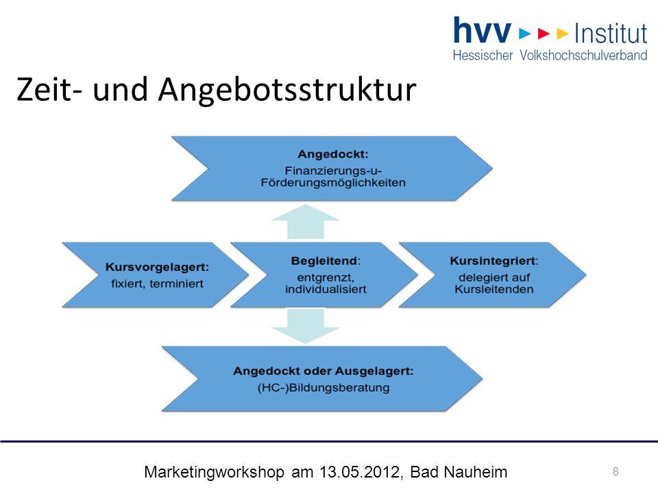 Marketingworkshop am 13.05.2012, Bad Nauheim 9 Beratende Personen 9 -HPM -Außenstellenleitungen -Kursleitende -Verwaltungskräfte -Call-Center-Mitarbeitende B