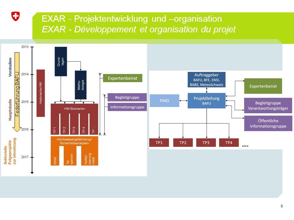 6 EXAR - Projektentwicklung und –organisation EXAR - Développement et organisation du projet Federführung BAFU