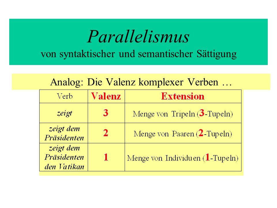Parallelismus von syntaktischer und semantischer Sättigung Die Extension eines n-wertigen Verbs ist eine Menge von n- Tupeln: