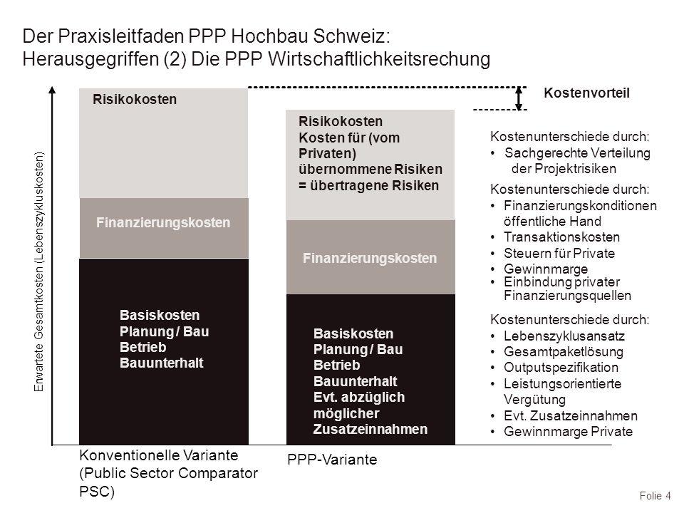 Folie 5 Der Praxisleitfaden PPP Hochbau Schweiz: Herausgegriffen (3): Fünf Hauptgründe für die Vorteilhaftigkeit von PPP Innovation und Kostenoptimierung über gesamten Lebenszyklus (Bauen im Hinblick auf kostengünstigen Betrieb) Möglichkeiten effizienterer Produktion des Privaten (Bau und Betrieb), insb.