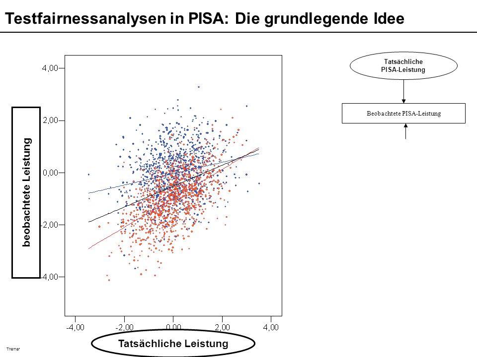 Themen der pädagogisch psychologischen Diagnostik (Sommersemester 2006) Martin Brunner Tatsächliche Leistung beobachtete Leistung Beobachtete PISA-Lei