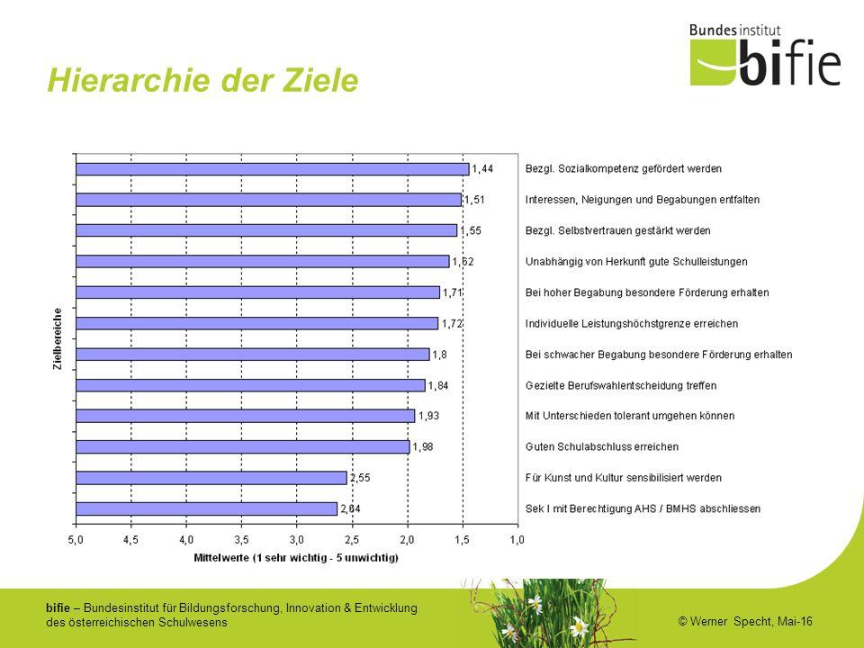 bifie – Bundesinstitut für Bildungsforschung, Innovation & Entwicklung des österreichischen Schulwesens © Werner Specht, Mai-16 Hierarchie der Ziele