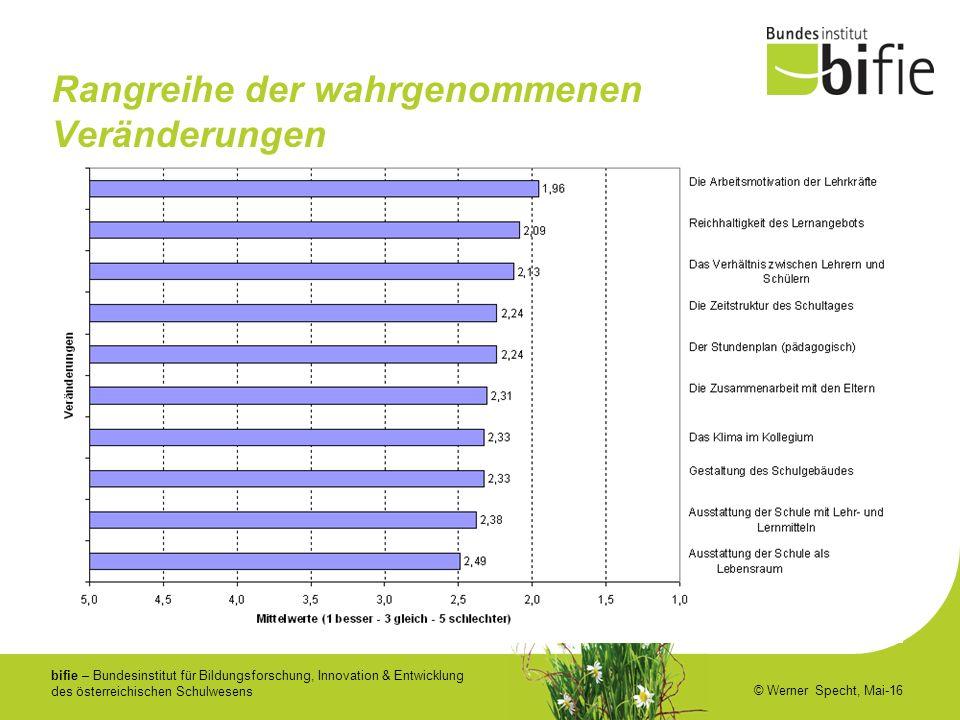 bifie – Bundesinstitut für Bildungsforschung, Innovation & Entwicklung des österreichischen Schulwesens © Werner Specht, Mai-16 Rangreihe der wahrgenommenen Veränderungen