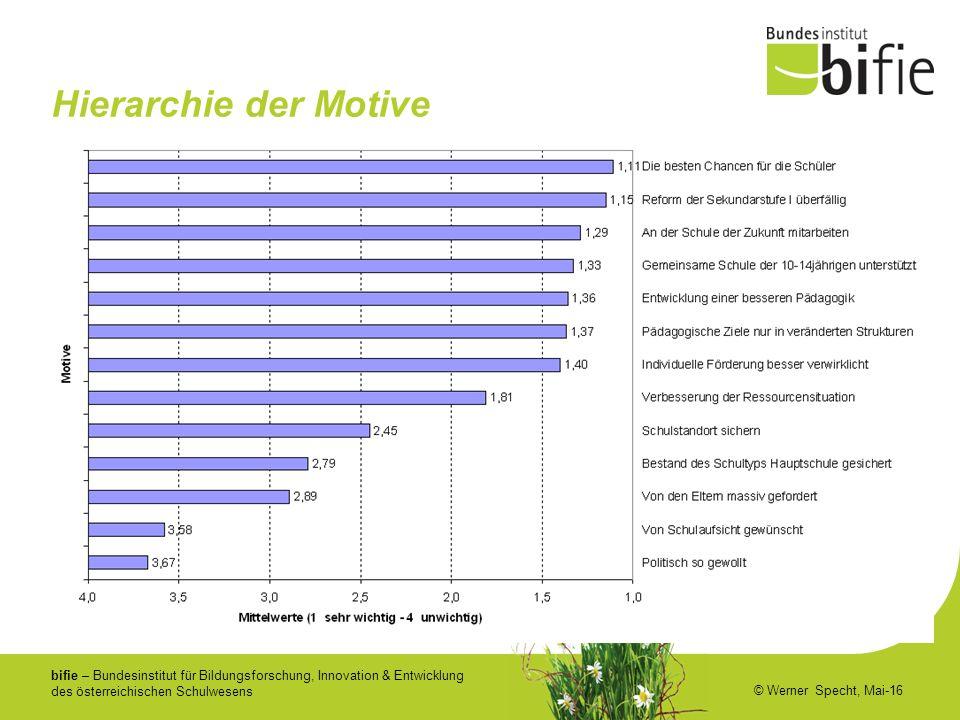 bifie – Bundesinstitut für Bildungsforschung, Innovation & Entwicklung des österreichischen Schulwesens © Werner Specht, Mai-16 Hierarchie der Motive