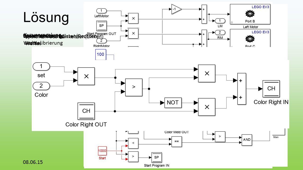 Lösung 08.06.1511 GesamtsteuerungLinienregelung Kurvenregelung Motorsteuerung und Kalibrierung Speichern des Hellsten(Rechten) Wertes Speichern des Dunkelsten(Linken) Wertes
