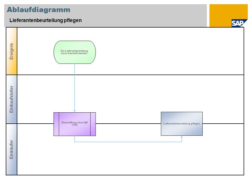 Ablaufdiagramm Lieferantenbeurteilung pflegen Einkäufer Ereignis Beschaffung ohne QM (130) Lieferantenbeurteilung pflegen Die Lieferantenleistung muss beurteilt werden.
