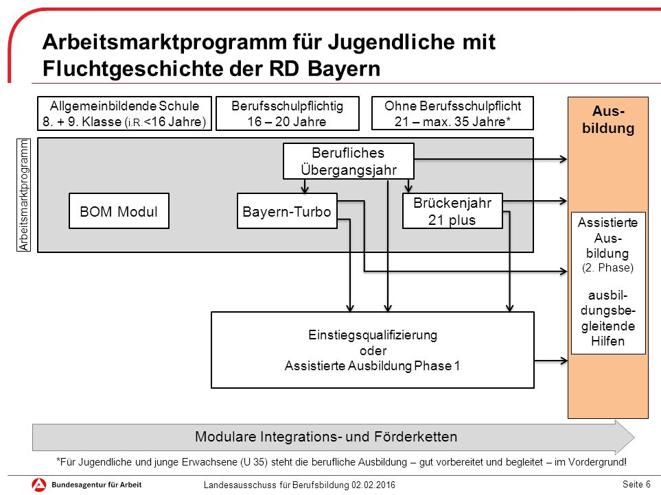 Seite 6 Arbeitsmarktprogramm für Jugendliche mit Fluchtgeschichte der RD Bayern Modulare Integrations- und Förderketten Allgemeinbildende Schule 8.