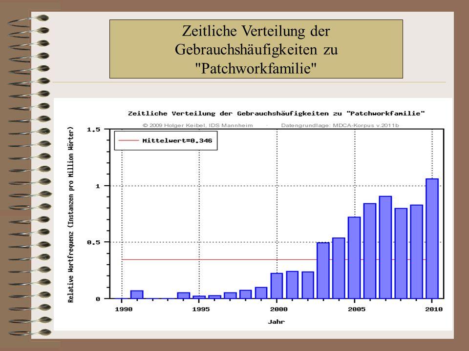 Zeitliche Verteilung der Gebrauchshäufigkeiten zu Patchworkfamilie