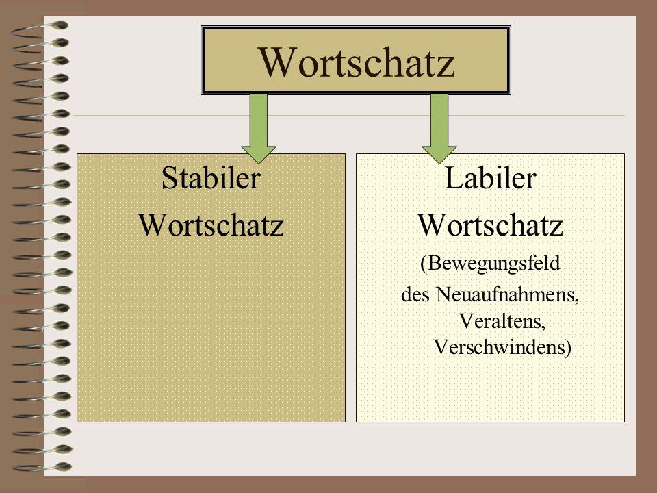 Wortschatz Stabiler Wortschatz 92 % Labiler Wortschatz (Bewegungsfeld des Neuaufnahmens, Veraltens, Verschwindens) 8 %