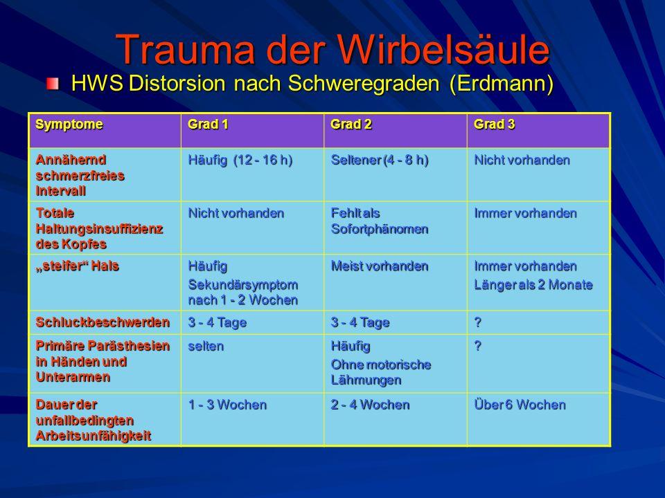 Trauma der Wirbelsäule HWS Distorsion nach Schweregraden (Erdmann) Symptome Grad 1 Grad 2 Grad 3 Annähernd schmerzfreies Intervall Häufig (12 - 16 h)