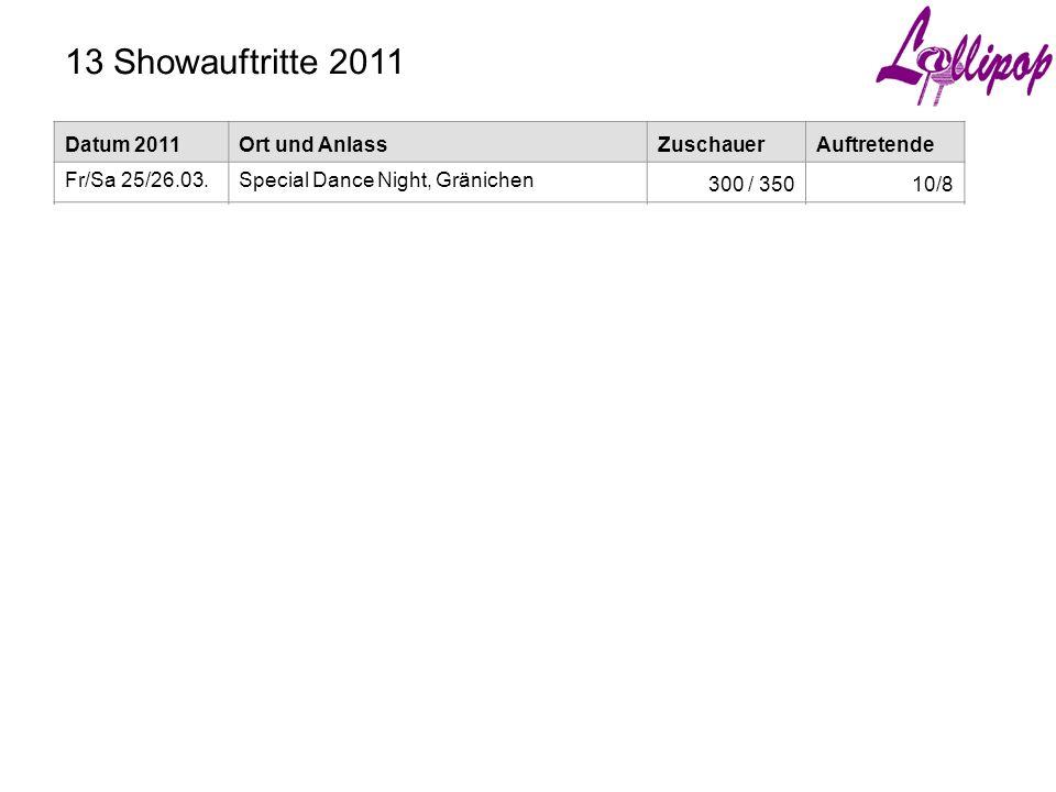 4) Vorschau 2012  Neue Kurse (2 Anfänger, 2 Fortgeschrittene)  Showprogramme – Beibehaltung des vorhandenen Repertoires – Reaktivierung bestehender Programme (Tourist, Schlussstück) – 2 neue Programme