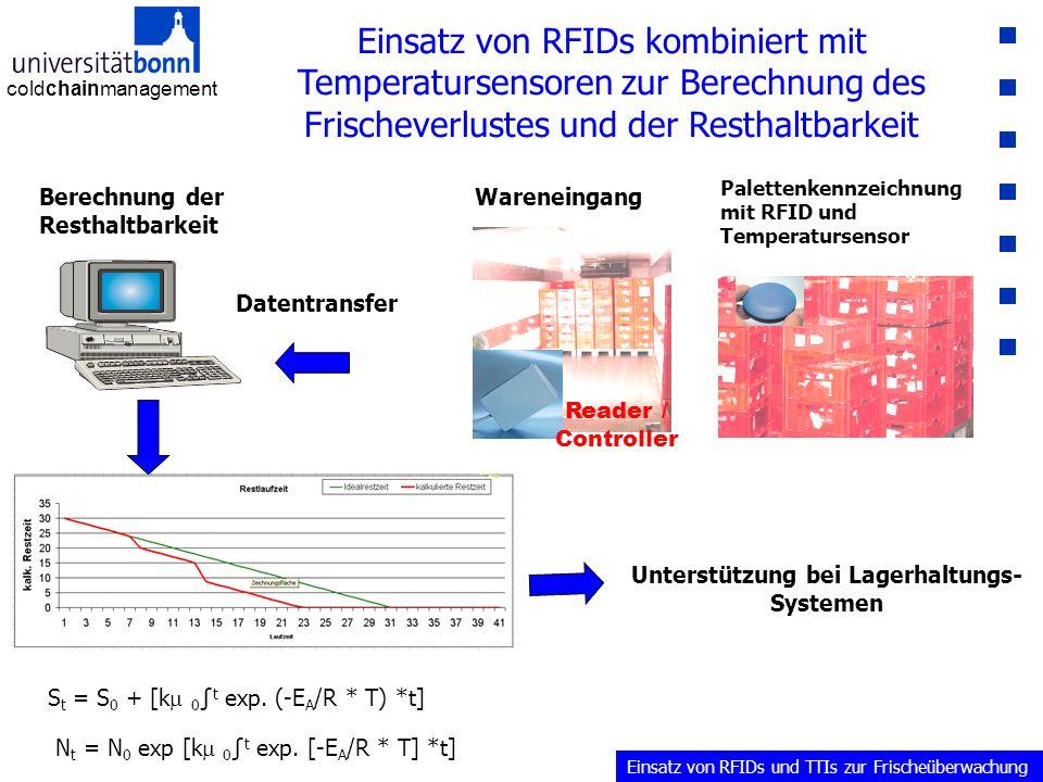 coldchainmanagement Einsatz von RFIDs kombiniert mit Temperatursensoren zur Berechnung des Frischeverlustes und der Resthaltbarkeit Reader / Controller Palettenkennzeichnung mit RFID und Temperatursensor Wareneingang Datentransfer Berechnung der Resthaltbarkeit Unterstützung bei Lagerhaltungs- Systemen S t = S 0 + [k  0 ∫ t exp.