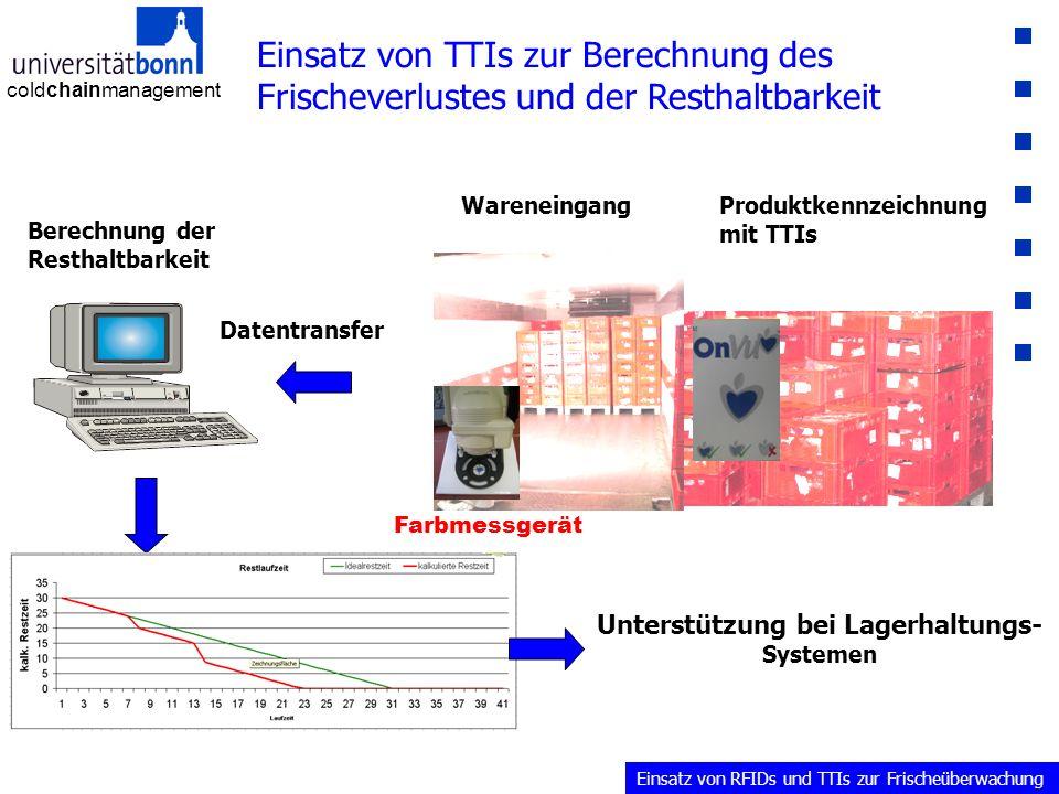 coldchainmanagement Einsatz von TTIs zur Berechnung des Frischeverlustes und der Resthaltbarkeit Produktkennzeichnung mit TTIs Datentransfer Berechnung der Resthaltbarkeit Farbmessgerät Wareneingang Unterstützung bei Lagerhaltungs- Systemen Einsatz von RFIDs und TTIs zur Frischeüberwachung