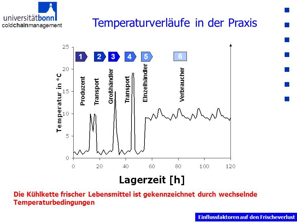 coldchainmanagement Temperaturverläufe in der Praxis ProduzentTransport Großhändler Transport Einzelhändler Verbraucher 6 12345 Die Kühlkette frischer Lebensmittel ist gekennzeichnet durch wechselnde Temperaturbedingungen Einflussfaktoren auf den Frischeverlust