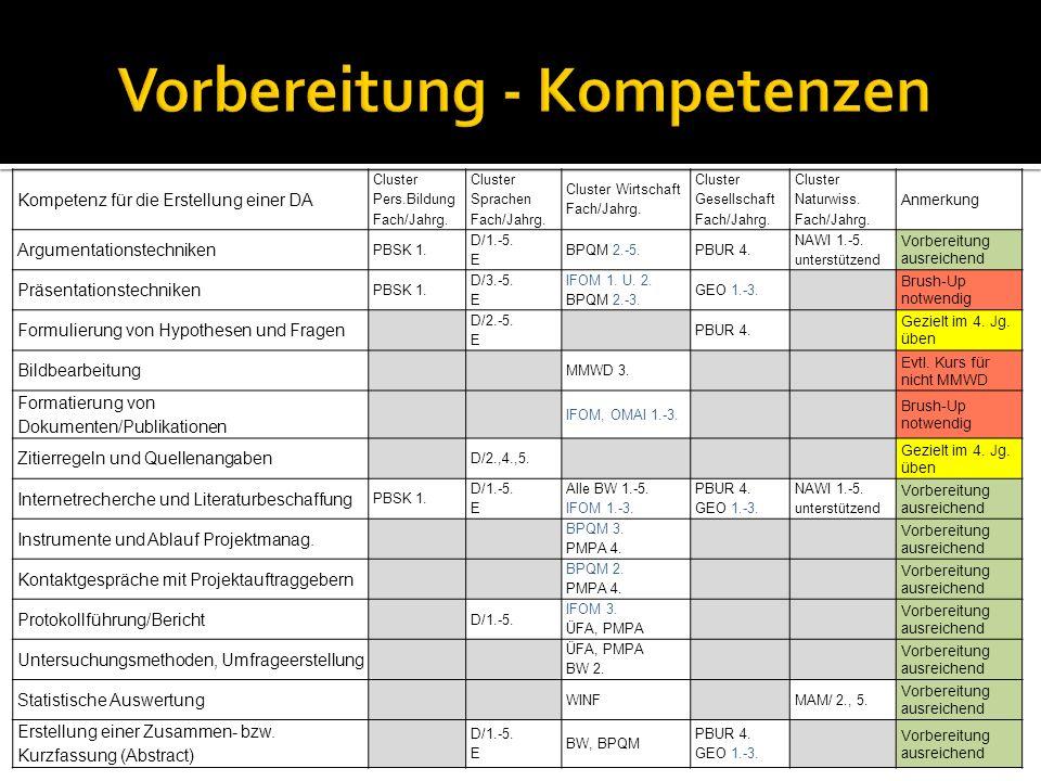 Kompetenz für die Erstellung einer DA Cluster Pers.Bildung Fach/Jahrg.