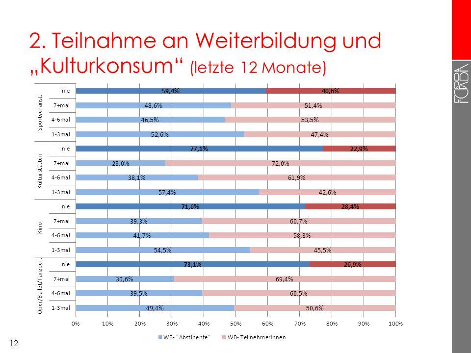 """2. Teilnahme an Weiterbildung und """"Kulturkonsum"""" (letzte 12 Monate) 12"""