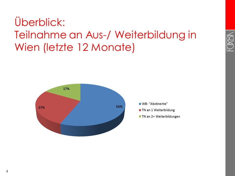 Überblick: Teilnahme an Aus-/ Weiterbildung in Wien (letzte 12 Monate) 4