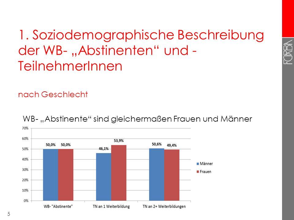 """1. Soziodemographische Beschreibung der WB- """"Abstinenten"""" und - TeilnehmerInnen nach Geschlecht 5 WB- """"Abstinente"""" sind gleichermaßen Frauen und Männe"""